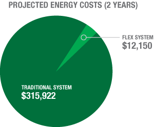 projected energy cost infographic